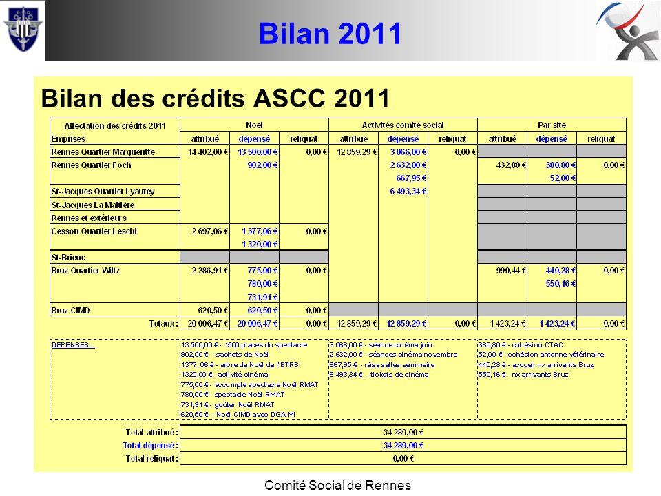 Conseil de base Comité Social de Rennes Bilan 2011 Bilan des crédits ASCC 2011