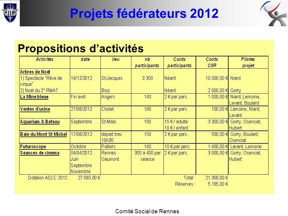 Conseil de base Comité Social de Rennes Projets fédérateurs 2012 Propositions dactivités