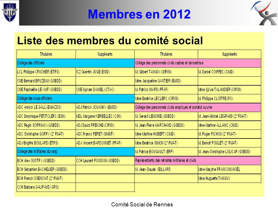 Conseil de base Comité Social de Rennes Membres en 2012 Liste des membres du comité social