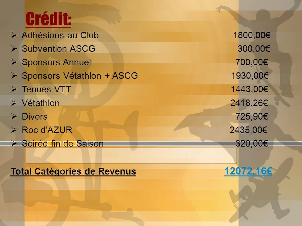 Crédit: Adhésions au Club 1800,00 Subvention ASCG 300,00 Sponsors Annuel 700,00 Sponsors Vétathlon + ASCG 1930,00 Tenues VTT 1443,00 Vétathlon 2418,26