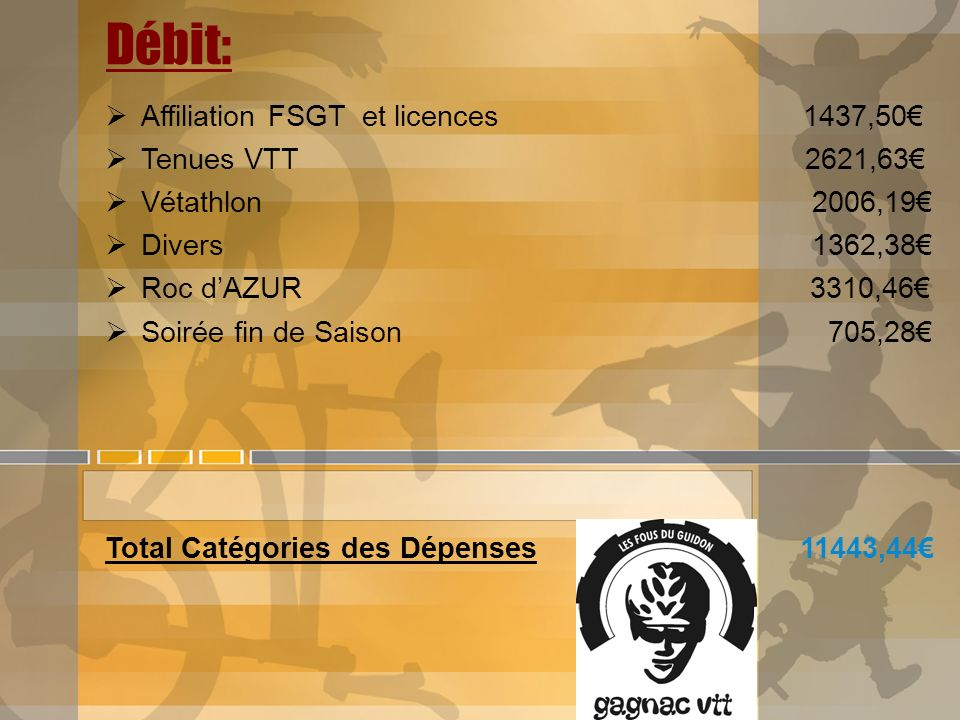 Débit: Affiliation FSGT et licences 1437,50 Tenues VTT 2621,63 Vétathlon 2006,19 Divers 1362,38 Roc dAZUR 3310,46 Soirée fin de Saison 705,28 Total Ca