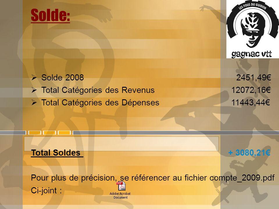 Solde: Solde 2008 2451,49 Total Catégories des Revenus 12072,16 Total Catégories des Dépenses 11443,44 Total Soldes + 3080,21 Pour plus de précision,