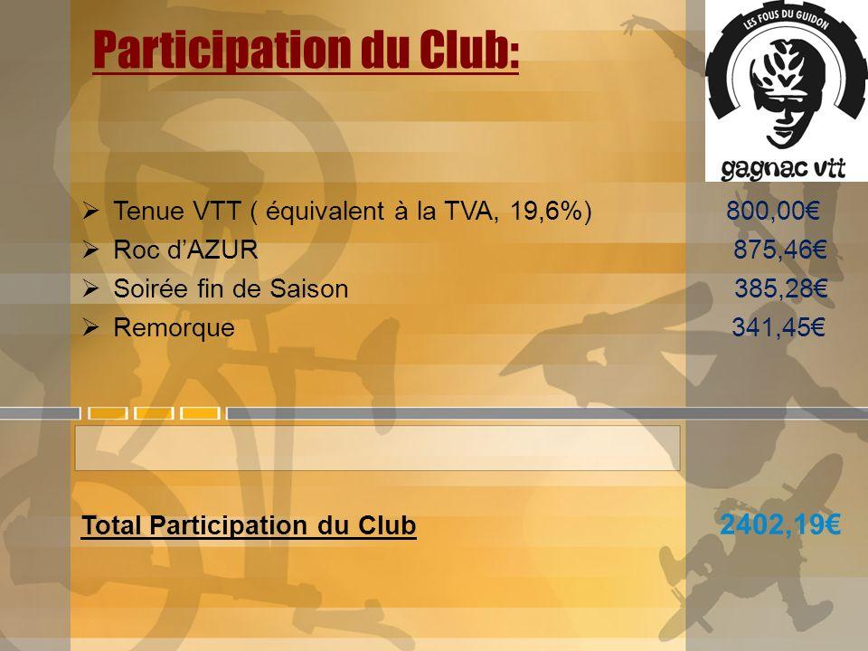 Participation du Club: Tenue VTT ( équivalent à la TVA, 19,6%) 800,00 Roc dAZUR 875,46 Soirée fin de Saison 385,28 Remorque 341,45 Total Participation