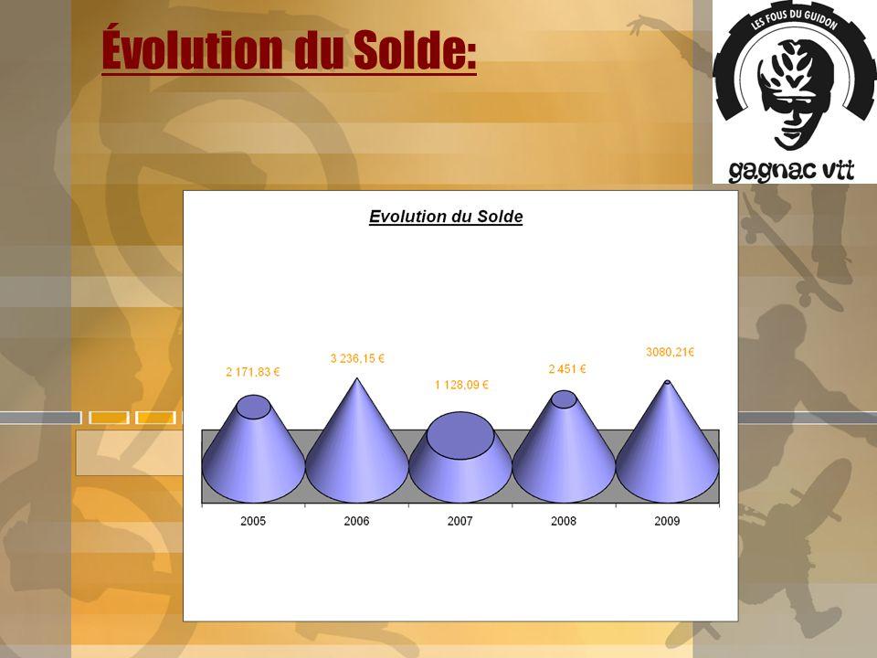 Évolution du Solde:
