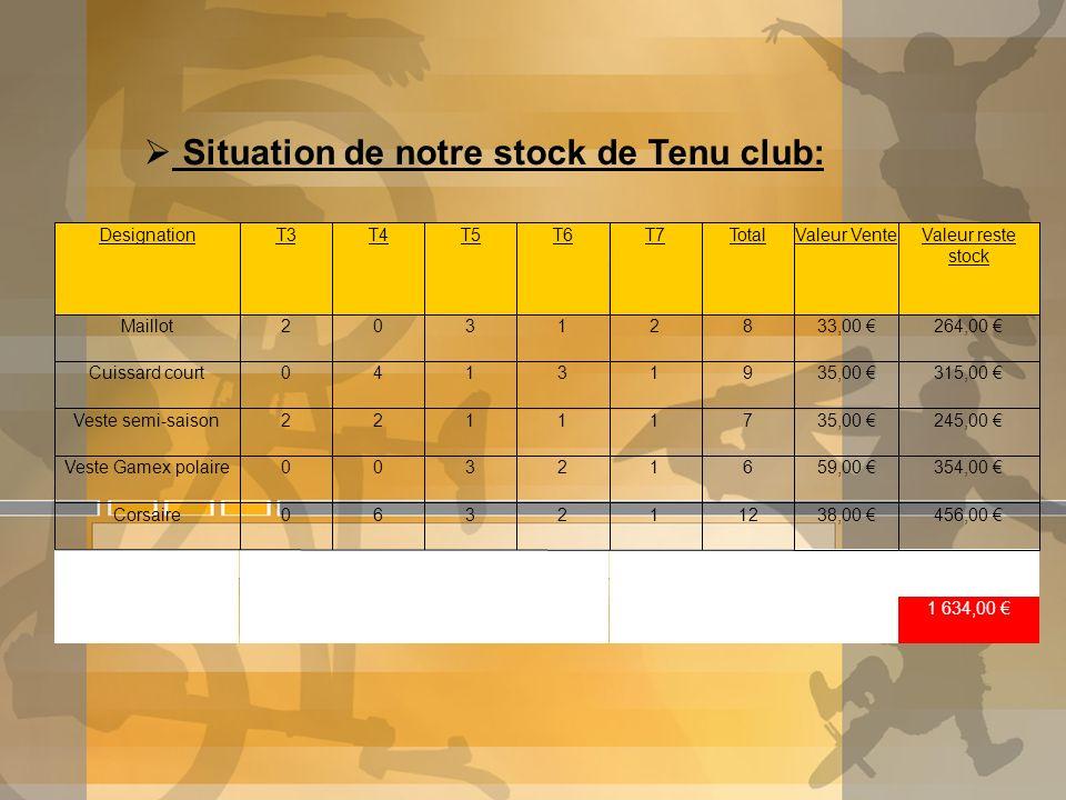 DesignationT3T4T5T6T7TotalValeur VenteValeur reste stock Maillot20312833,00 264,00 Cuissard court04131935,00 315,00 Veste semi-saison22111735,00 245,0