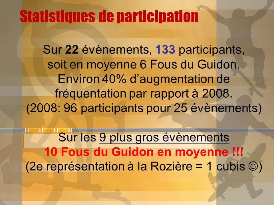 Statistiques de participation Sur 22 évènements, 133 participants, soit en moyenne 6 Fous du Guidon. Environ 40% daugmentation de fréquentation par ra