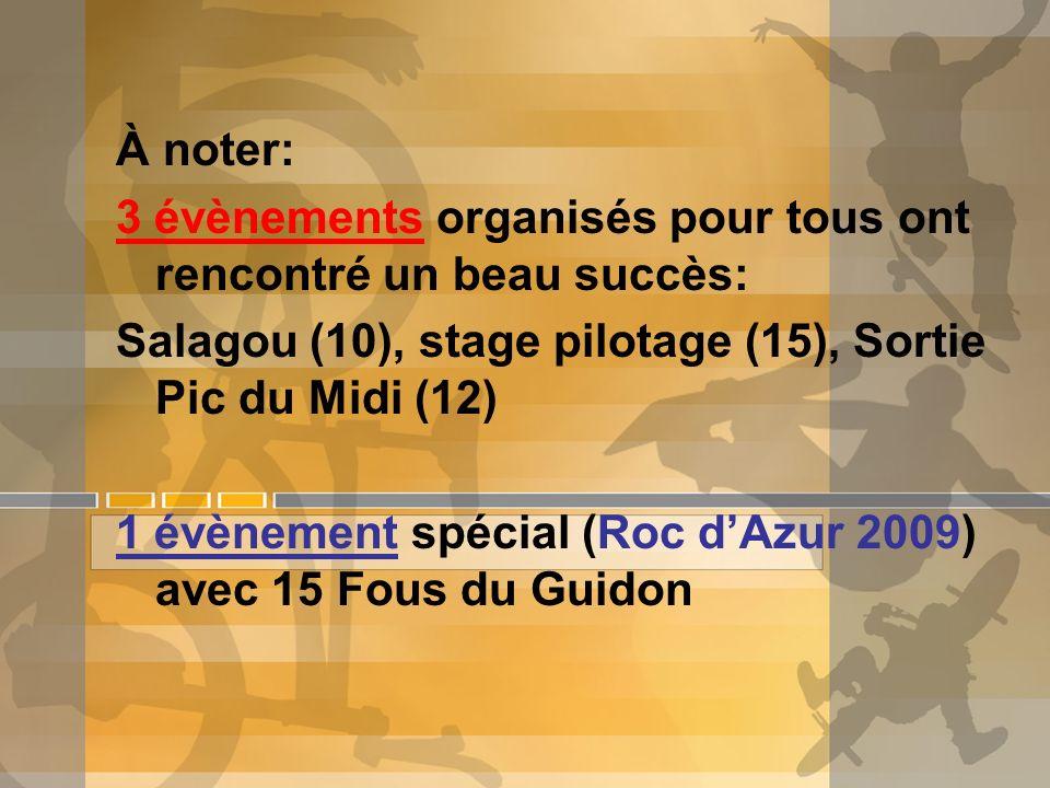 À noter: 3 évènements organisés pour tous ont rencontré un beau succès: Salagou (10), stage pilotage (15), Sortie Pic du Midi (12) 1 évènement spécial