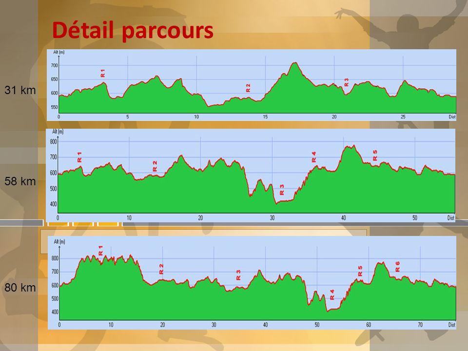 Détail parcours 31 km 58 km 80 km