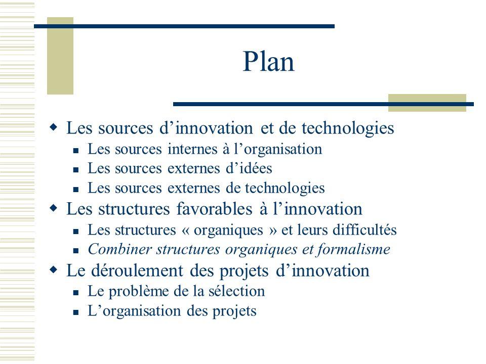 Plan Les sources dinnovation et de technologies Les sources internes à lorganisation Les sources externes didées Les sources externes de technologies