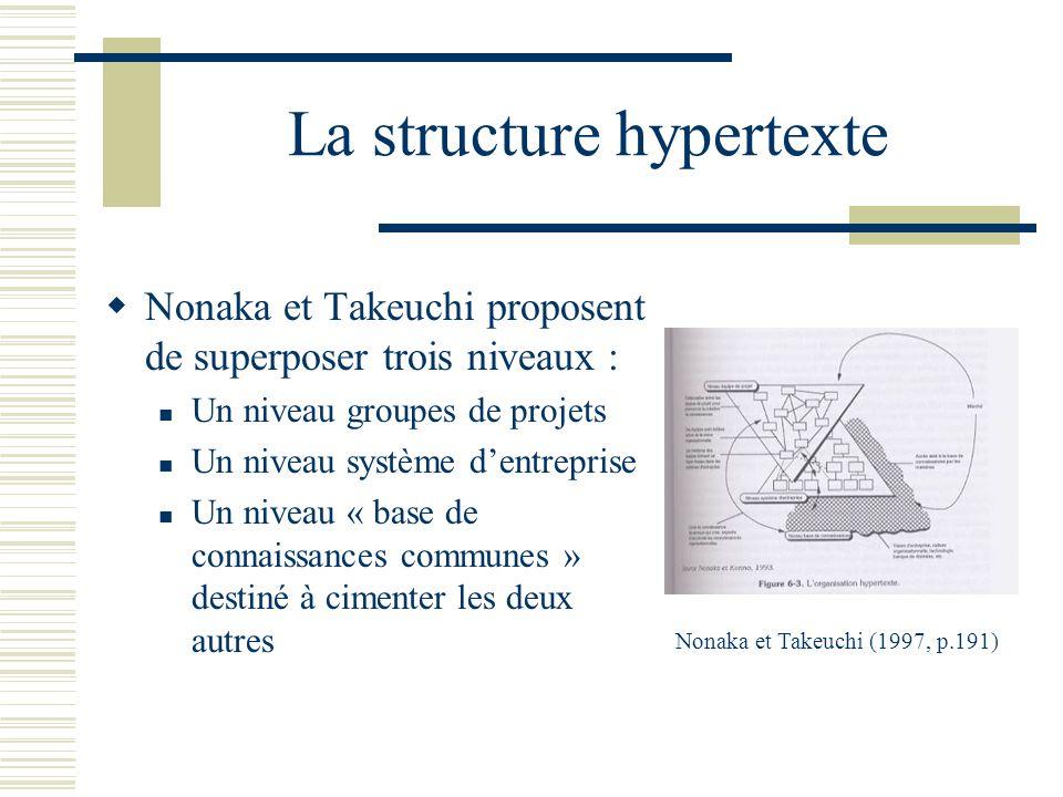 La structure hypertexte Nonaka et Takeuchi proposent de superposer trois niveaux : Un niveau groupes de projets Un niveau système dentreprise Un nivea