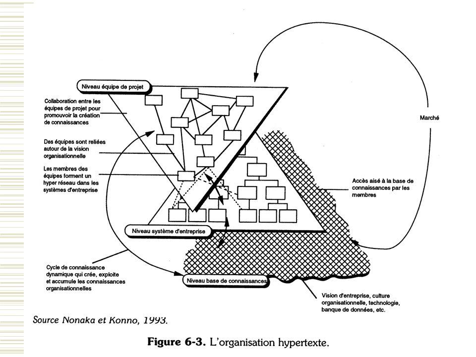 La structure hypertexte (schéma)