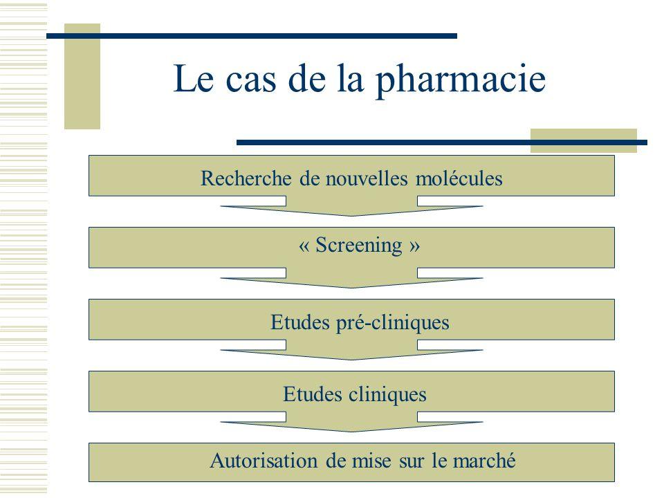 Le cas de la pharmacie Recherche de nouvelles molécules « Screening » Etudes pré-cliniquesEtudes cliniques Autorisation de mise sur le marché