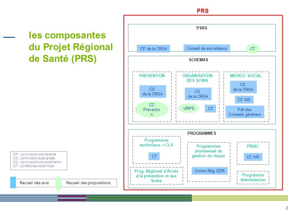 2 les composantes du Projet Régional de Santé (PRS) Recueil des avis Recueil des propositions MEDICO SOCIALORGANISATION DES SOINS PREVENTION SCHEMAS C