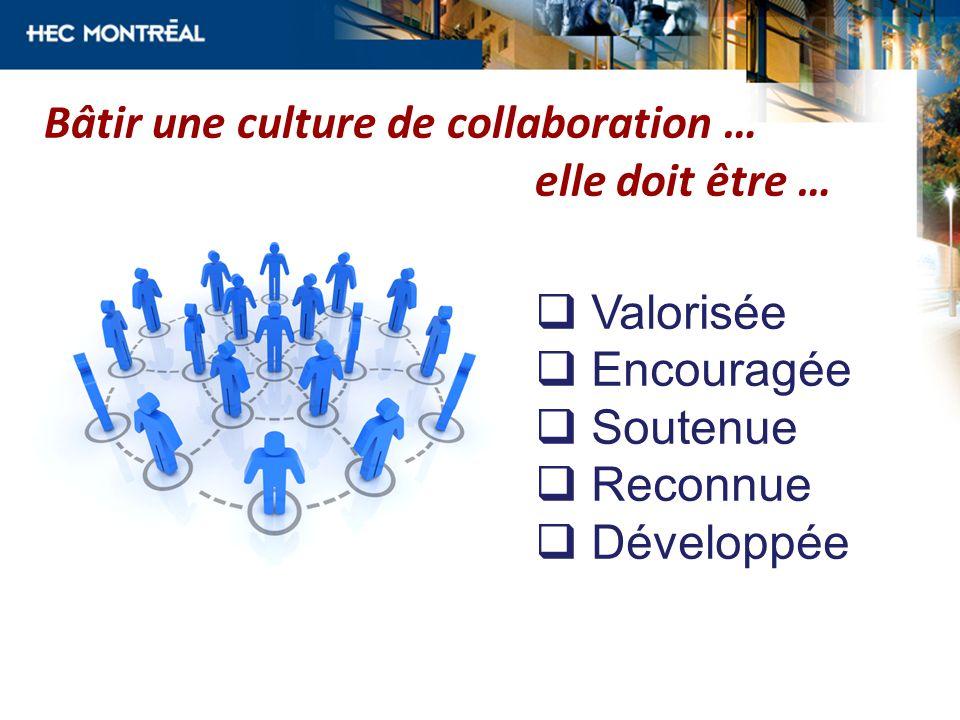 Bâtir une culture de collaboration … elle doit être … Valorisée Encouragée Soutenue Reconnue Développée