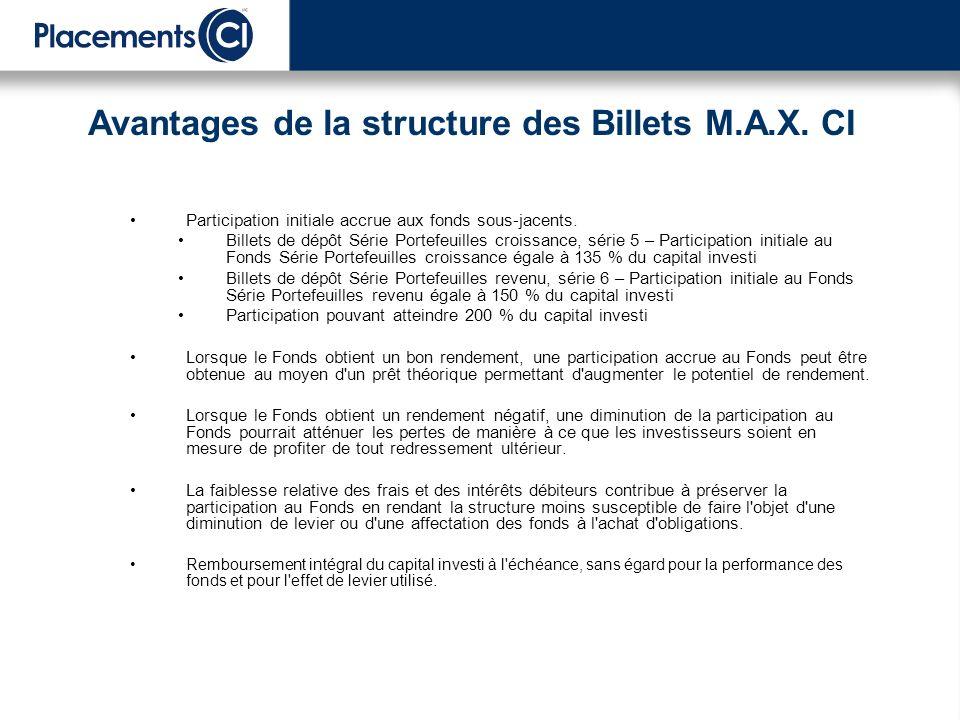 Avantages de la structure des Billets M.A.X. CI Participation initiale accrue aux fonds sous-jacents. Billets de dépôt Série Portefeuilles croissance,