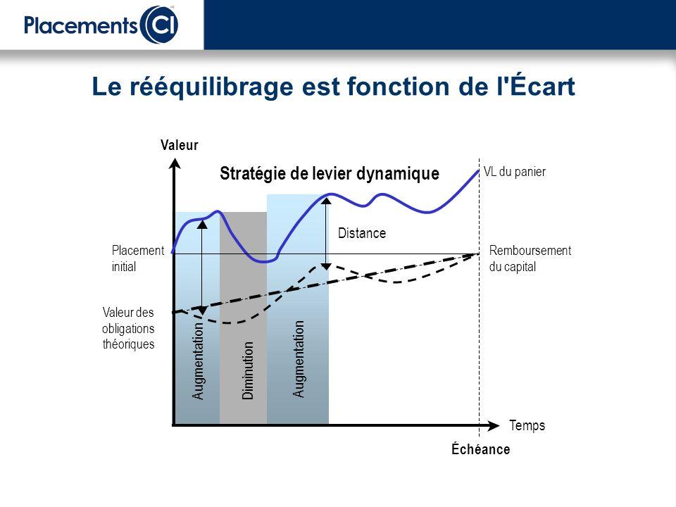 Temps Valeur Remboursement du capital VL du panier Valeur des obligations théoriques Augmentation Échéance Diminution - Augmentation Distance Stratégi