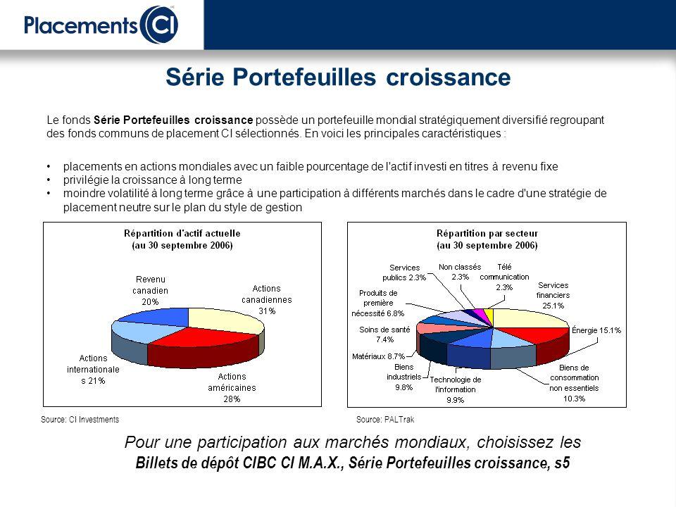 Série Portefeuilles croissance Le fonds Série Portefeuilles croissance possède un portefeuille mondial stratégiquement diversifié regroupant des fonds communs de placement CI sélectionnés.