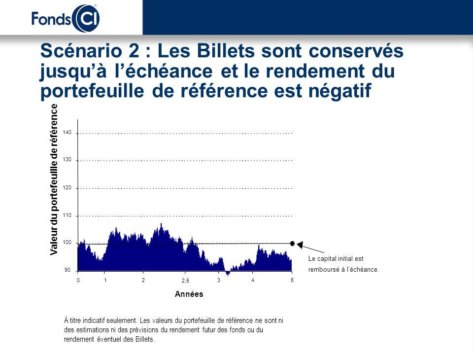 Scénario 2 : Les Billets sont conservés jusquà léchéance et le rendement du portefeuille de référence est négatif À titre indicatif seulement. Les val