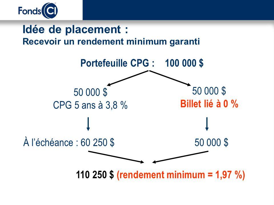 Idée de placement : Recevoir un rendement minimum garanti Portefeuille CPG : 100 000 $ 50 000 $ CPG 5 ans à 3,8 % 50 000 $ Billet lié à 0 % 60 250 $50