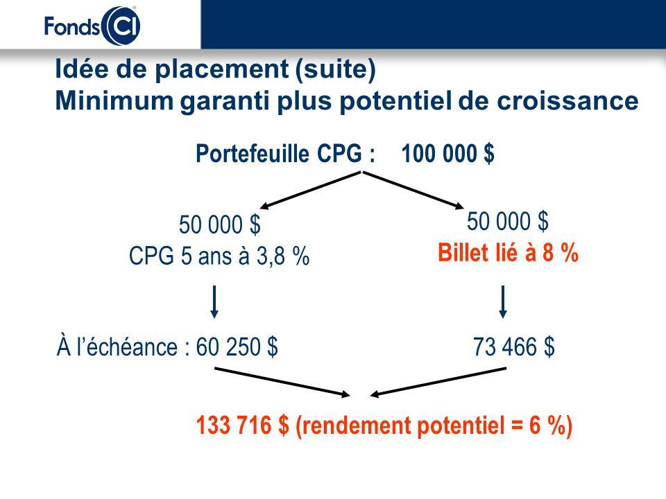 Idée de placement (suite) Minimum garanti plus potentiel de croissance Portefeuille CPG : 100 000 $ 50 000 $ CPG 5 ans à 3,8 % 50 000 $ Billet lié à 8