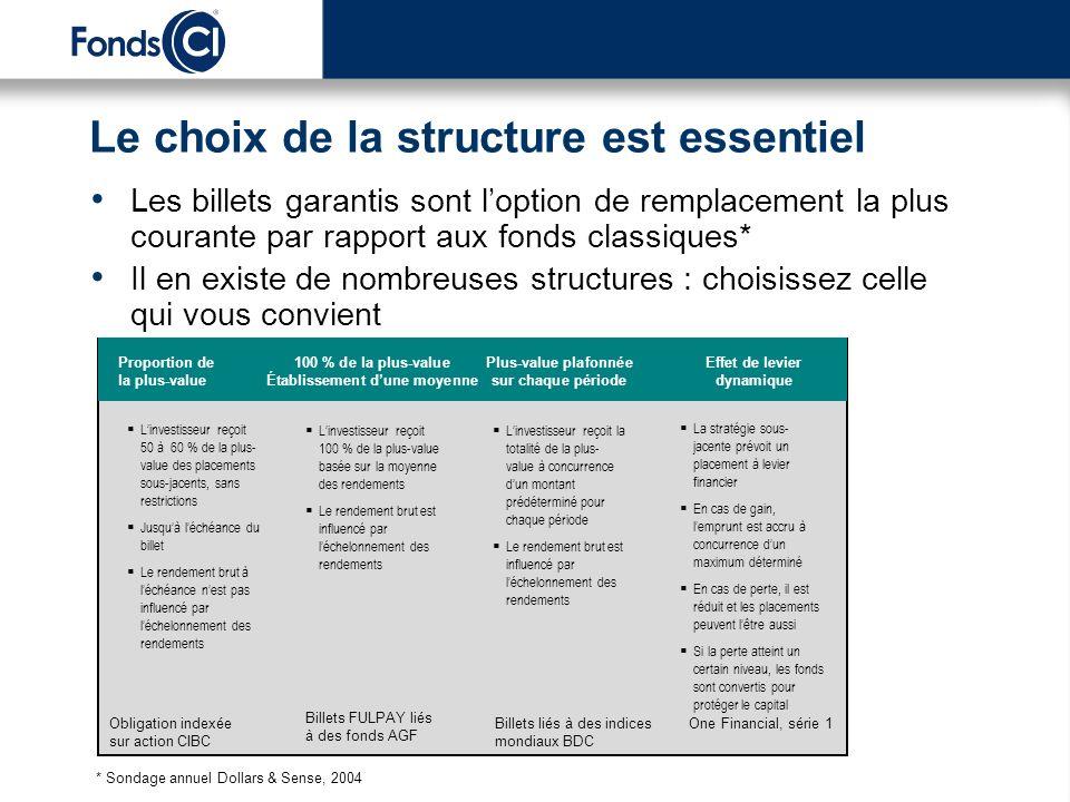 Le choix de la structure est essentiel Les billets garantis sont loption de remplacement la plus courante par rapport aux fonds classiques* Il en exis