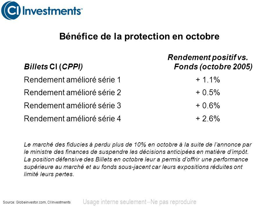 Bénéfice de la protection en octobre Usage interne seulement Ne pas reproduire Billets CI (CPPI) Rendement positif vs. Fonds (octobre 2005) Rendement