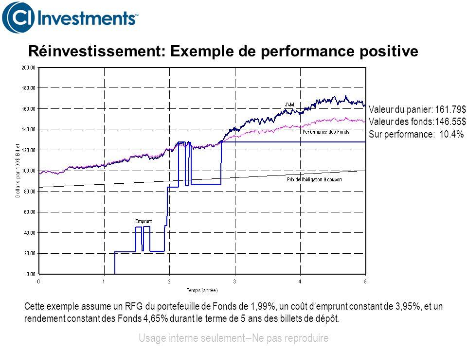 Réinvestissement: Exemple de performance positive Usage interne seulement Ne pas reproduire Cette exemple assume un RFG du portefeuille de Fonds de 1,