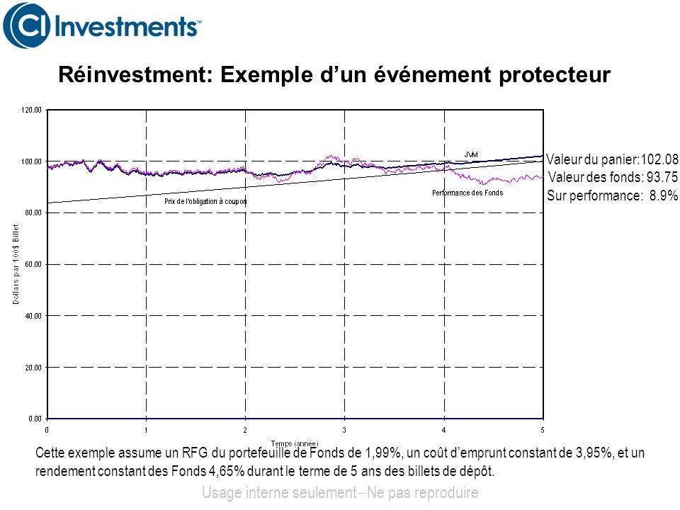 Réinvestment: Exemple dun événement protecteur Usage interne seulement Ne pas reproduire Cette exemple assume un RFG du portefeuille de Fonds de 1,99%