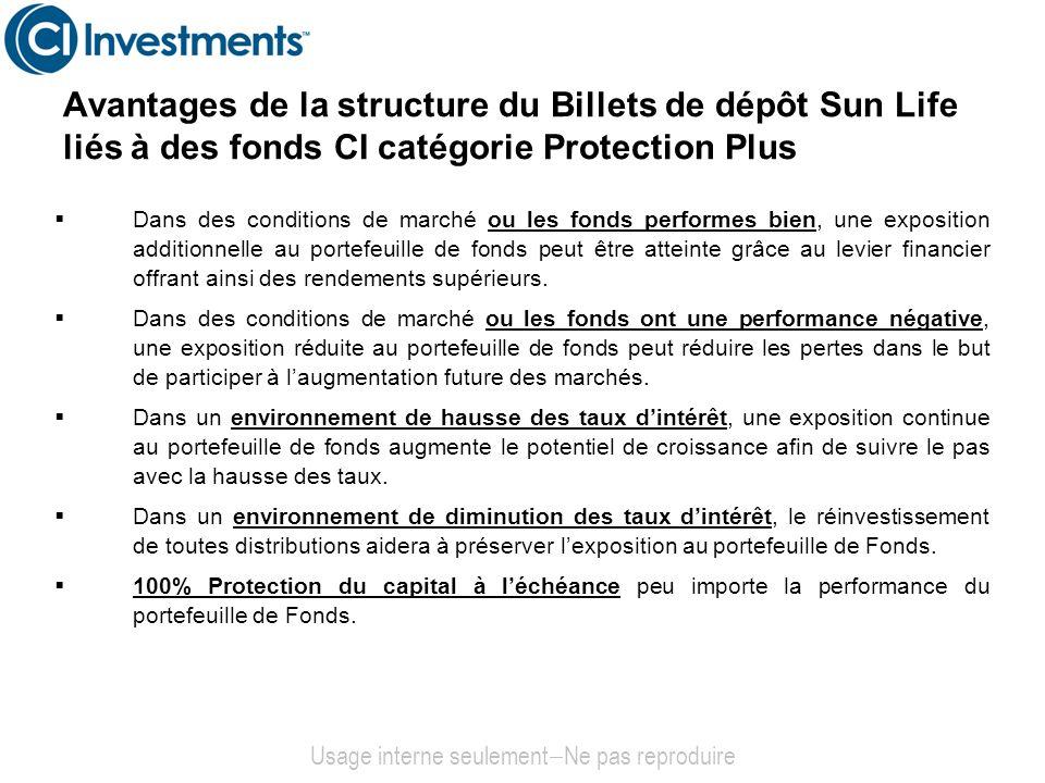 Avantages de la structure du Billets de dépôt Sun Life liés à des fonds CI catégorie Protection Plus Dans des conditions de marché ou les fonds perfor