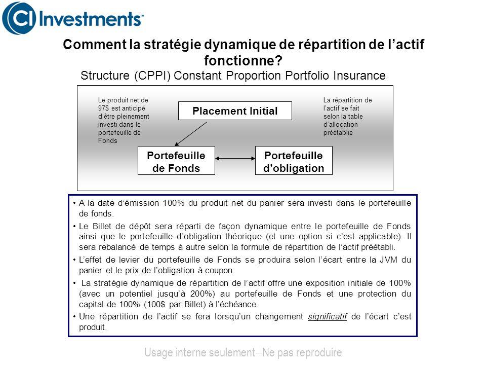 Comment la stratégie dynamique de répartition de lactif fonctionne? Structure (CPPI) Constant Proportion Portfolio Insurance A la date démission 100%