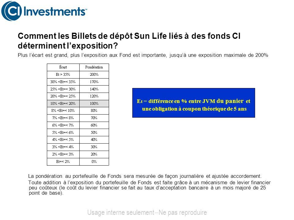 Comment les Billets de dépôt Sun Life liés à des fonds CI déterminent lexposition? Usage interne seulement Ne pas reproduire Plus lécart est grand, pl