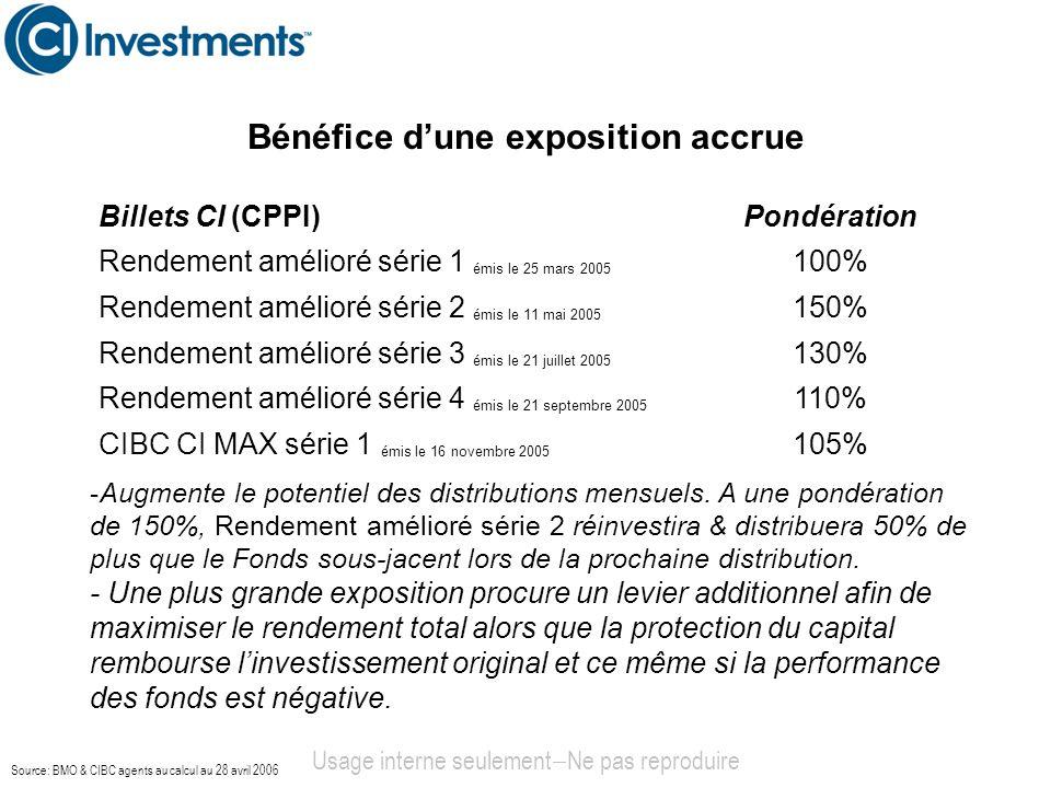 Bénéfice dune exposition accrue Usage interne seulement Ne pas reproduire -Augmente le potentiel des distributions mensuels. A une pondération de 150%