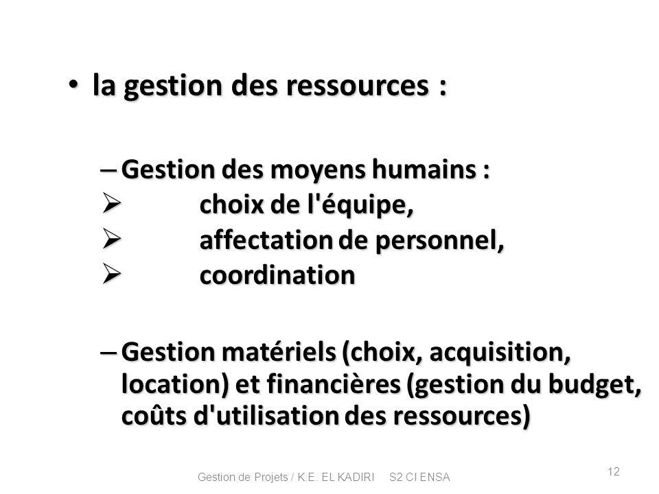la gestion des ressources : la gestion des ressources : – Gestion des moyens humains : choix de l'équipe, choix de l'équipe, affectation de personnel,