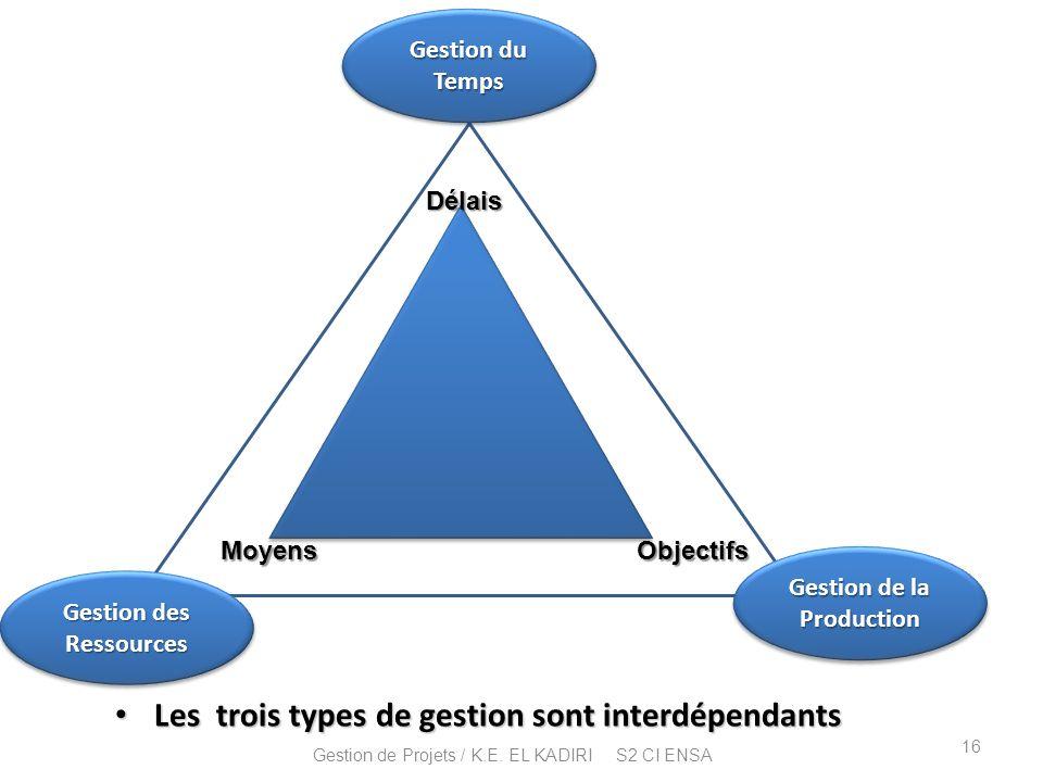 Les trois types de gestion sont interdépendants Les trois types de gestion sont interdépendants Délais MoyensObjectifs Gestion du Temps Gestion de la