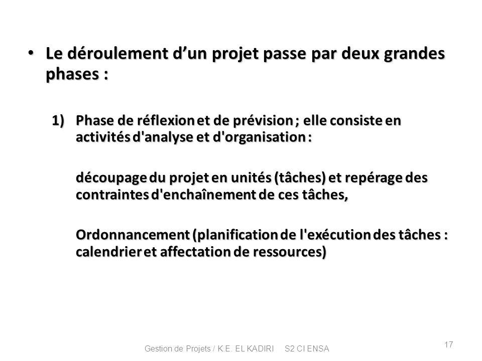 Le déroulement dun projet passe par deux grandes phases : Le déroulement dun projet passe par deux grandes phases : 1)Phase de réflexion et de prévisi