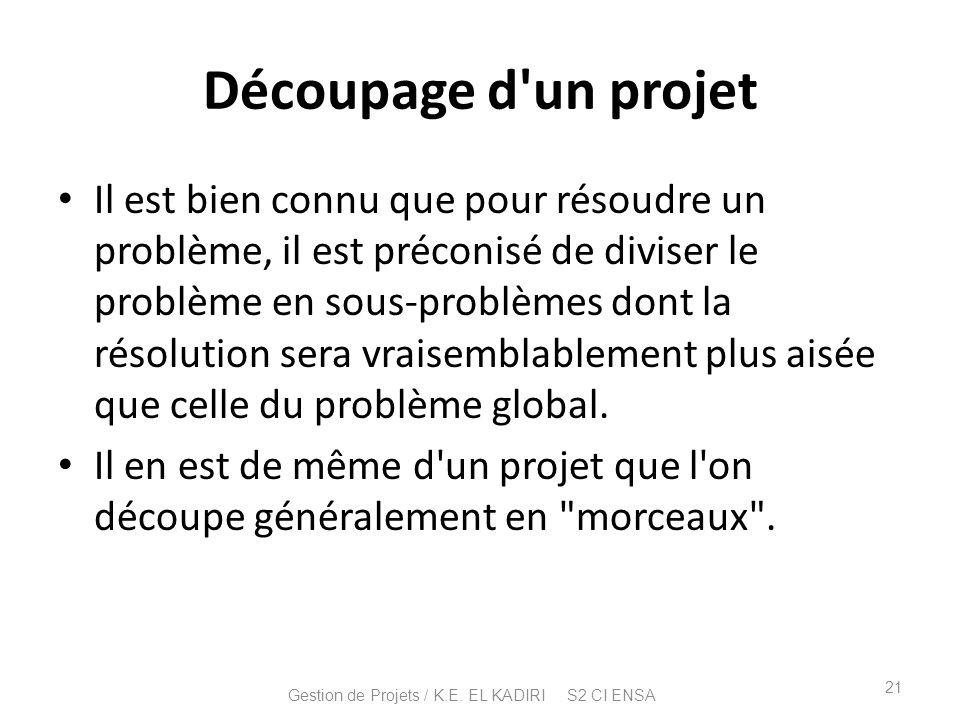 Découpage d'un projet Il est bien connu que pour résoudre un problème, il est préconisé de diviser le problème en sous-problèmes dont la résolution se