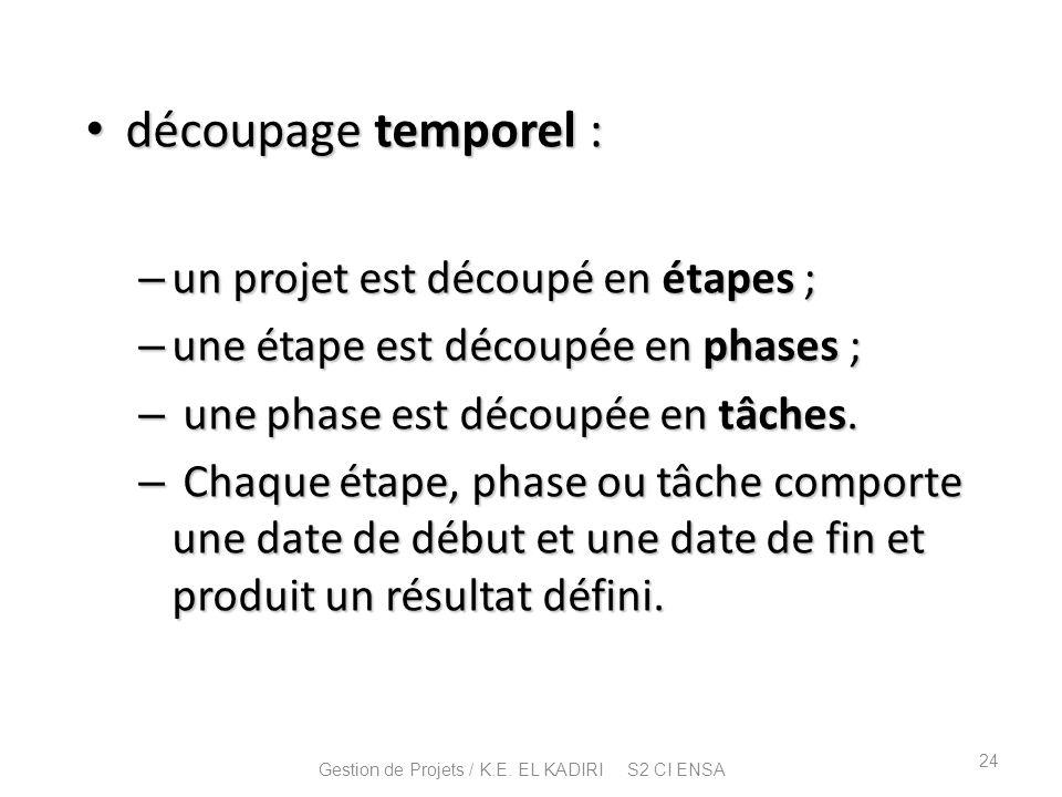 découpage temporel : découpage temporel : – un projet est découpé en étapes ; – une étape est découpée en phases ; – une phase est découpée en tâches.