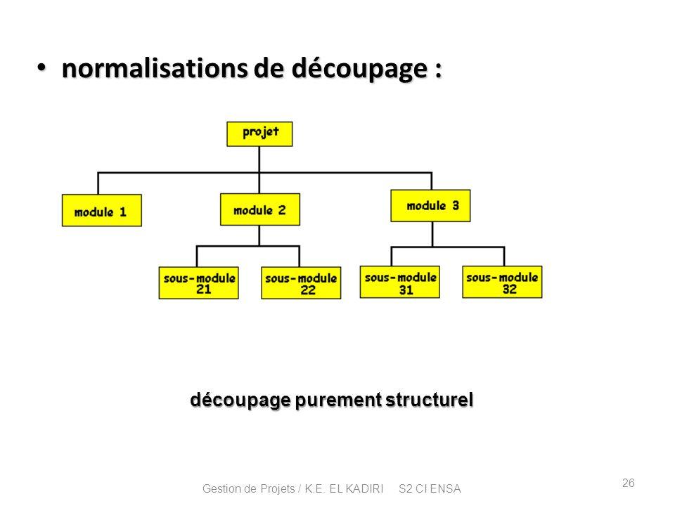 normalisations de découpage : normalisations de découpage : découpage purement structurel 26 Gestion de Projets / K.E. EL KADIRI S2 CI ENSA