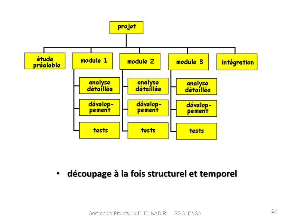 découpage à la fois structurel et temporel découpage à la fois structurel et temporel 27 Gestion de Projets / K.E. EL KADIRI S2 CI ENSA