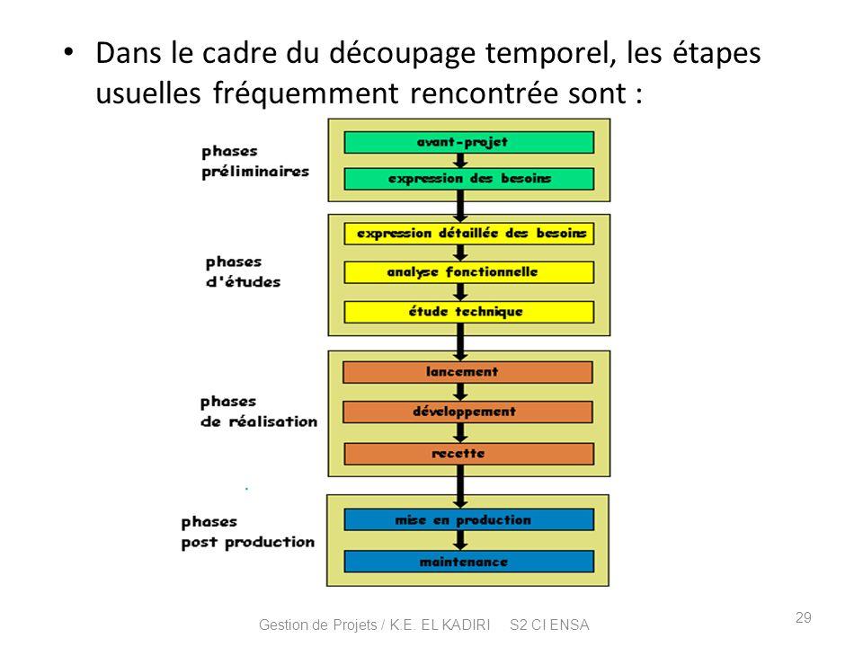 Dans le cadre du découpage temporel, les étapes usuelles fréquemment rencontrée sont : 29 Gestion de Projets / K.E. EL KADIRI S2 CI ENSA