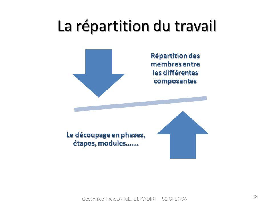 La répartition du travail Répartition des membres entre les différentes composantes Le découpage en phases, étapes, modules……. 43 Gestion de Projets /