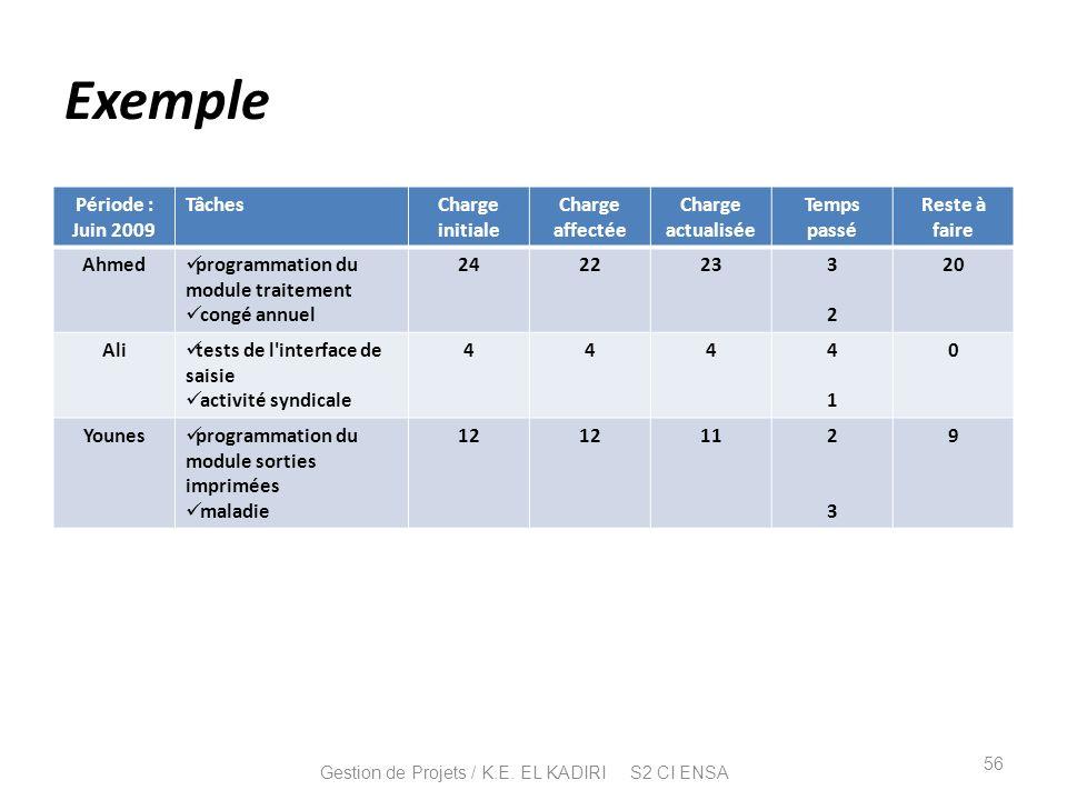 Exemple Période : Juin 2009 TâchesCharge initiale Charge affectée Charge actualisée Temps passé Reste à faire Ahmed programmation du module traitement