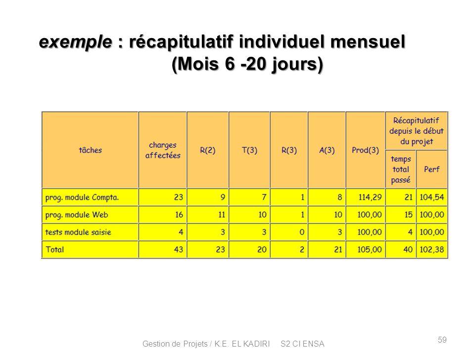 exemple : récapitulatif individuel mensuel (Mois 6 -20 jours) 59 Gestion de Projets / K.E. EL KADIRI S2 CI ENSA