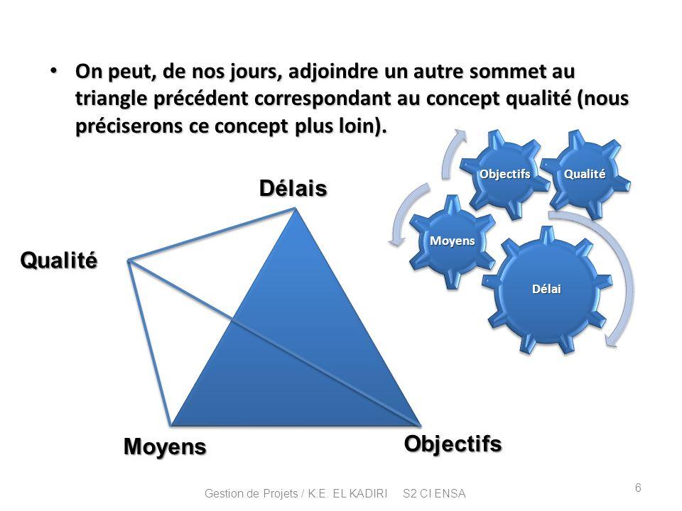 Délai Moyens Objectifs Délais Moyens Objectifs On peut, de nos jours, adjoindre un autre sommet au triangle précédent correspondant au concept qualité