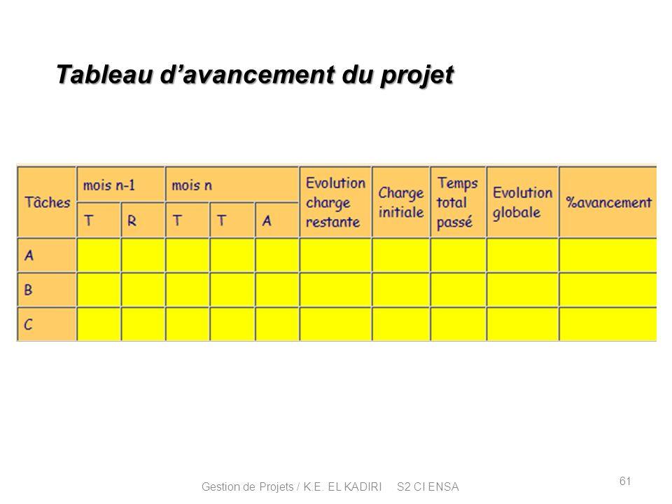 Tableau davancement du projet 61 Gestion de Projets / K.E. EL KADIRI S2 CI ENSA