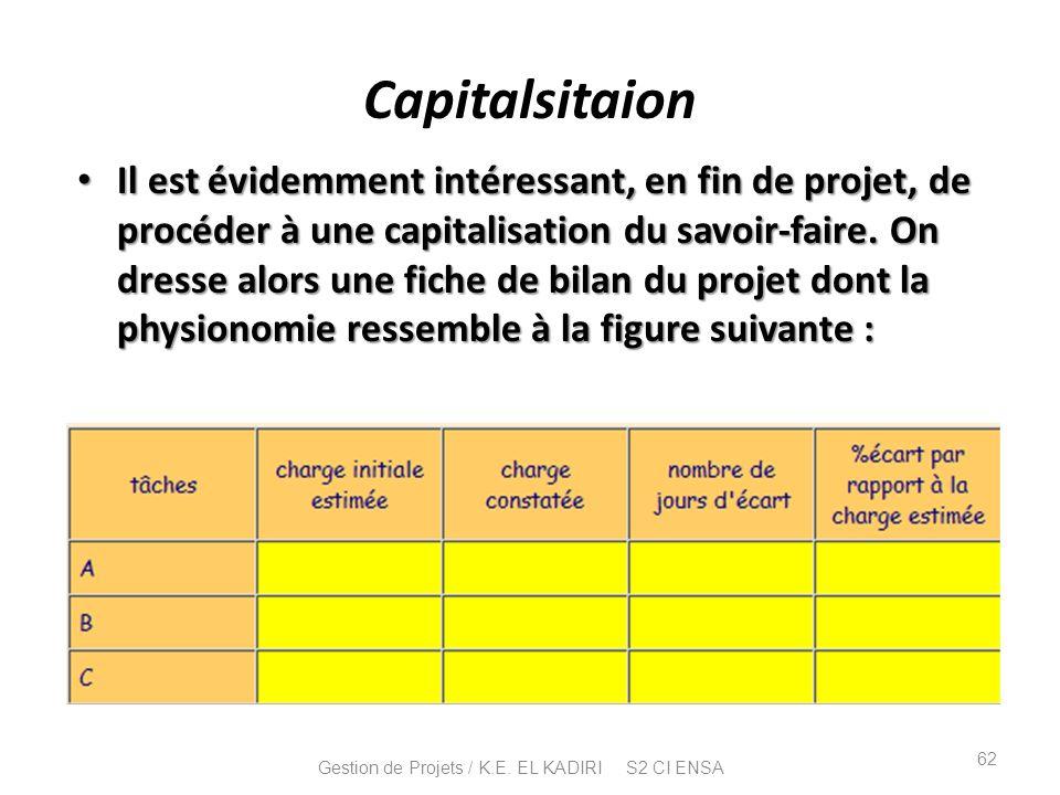 Capitalsitaion Il est évidemment intéressant, en fin de projet, de procéder à une capitalisation du savoir-faire. On dresse alors une fiche de bilan d
