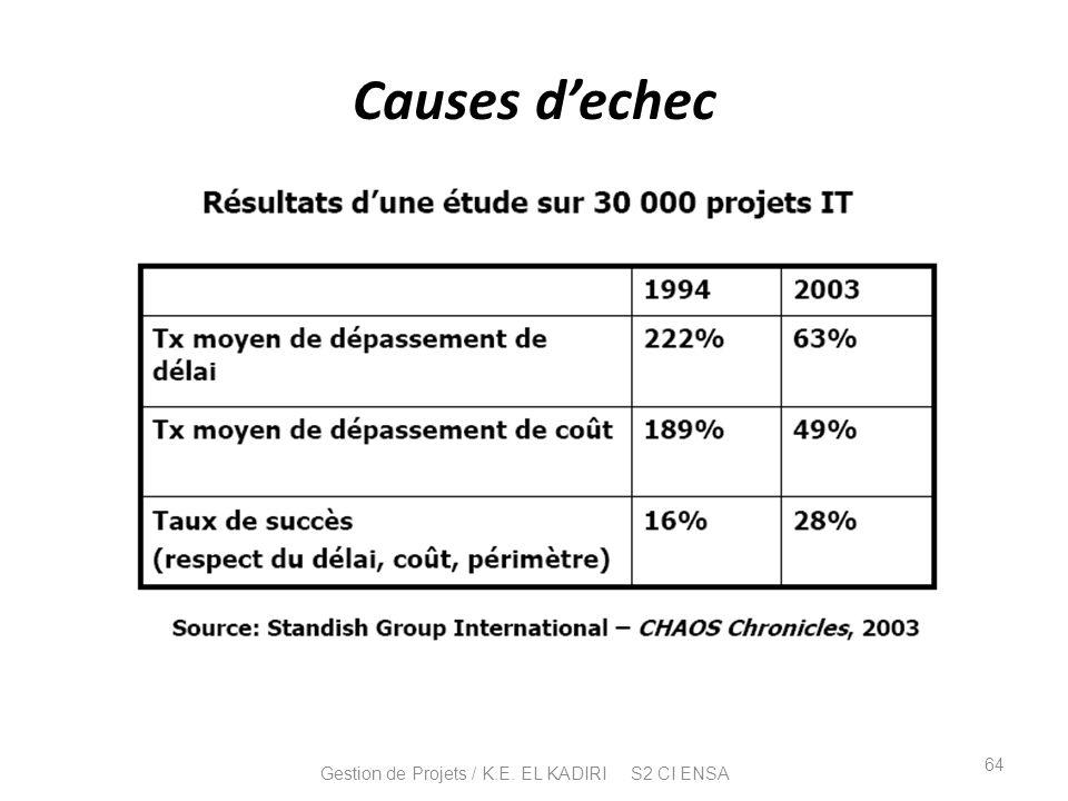 Causes dechec 64 Gestion de Projets / K.E. EL KADIRI S2 CI ENSA
