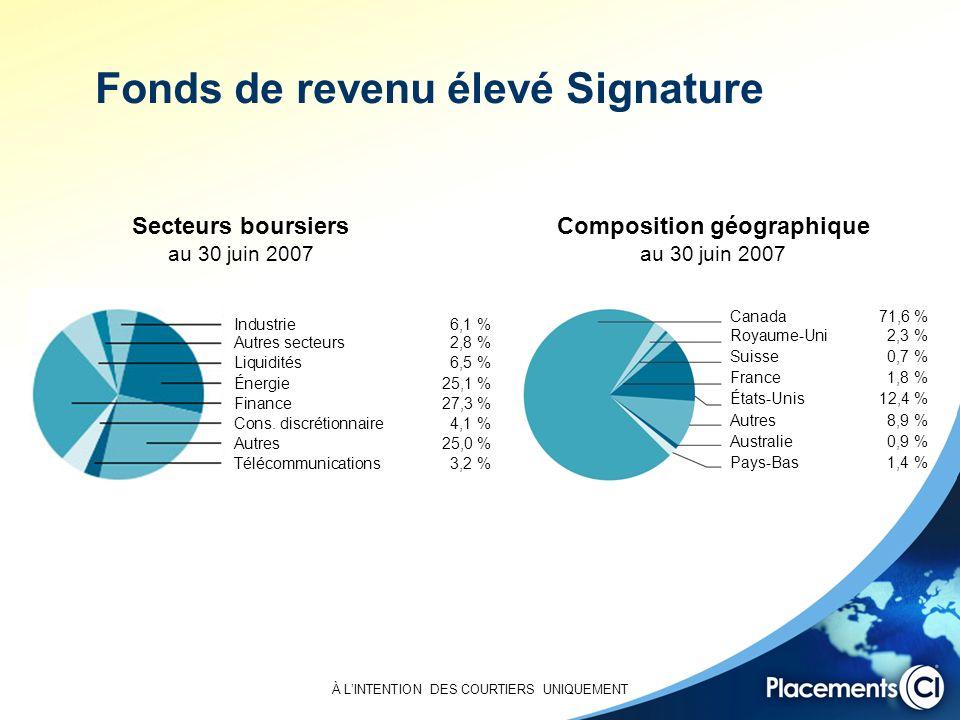 Fonds de revenu élevé Signature Secteurs boursiers au 30 juin 2007 Composition géographique au 30 juin 2007 Industrie 6,1 % Autres secteurs 2,8 % Liquidités 6,5 % Énergie 25,1 % Finance 27,3 % Cons.
