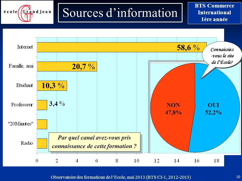 Observatoire des formations de lEcole, mai 2013 (BTS CI-1, 2012-2013) 10 BTS Commerce International 1ère année 58,6 % Sources dinformation Par quel ca