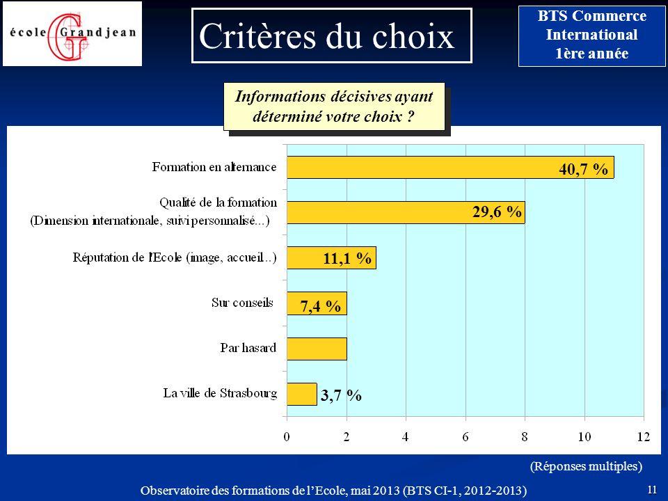 11 BTS Commerce International 1ère année Observatoire des formations de lEcole, mai 2013 (BTS CI-1, 2012-2013) Critères du choix (Réponses multiples)